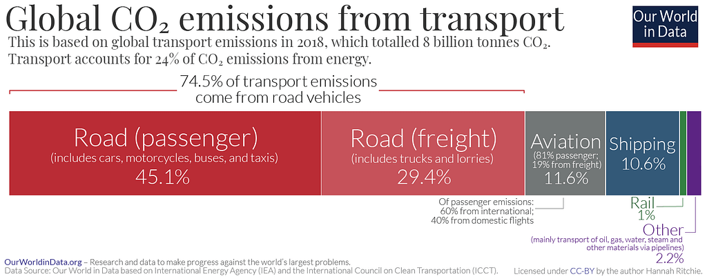 Global CO2 emissions from transport